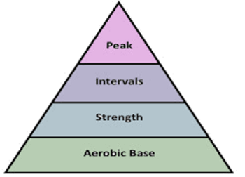 Pyramid Training Model