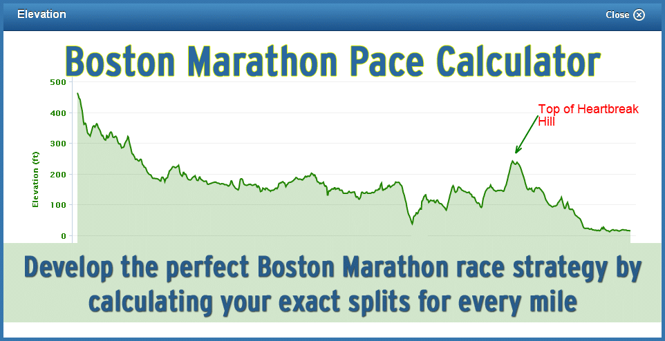 Boston Marathon Course Elevation Map.Boston Marathon Pace Calculator