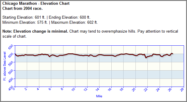 Boston Marathon Course Elevation Map.The Ultimate Chicago Marathon Race Guide