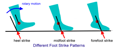footstrike patterns in running