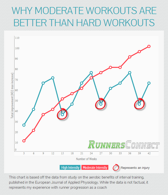 Why Running Harder Won't Help You Get Faster