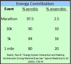 5k and 10k specific training