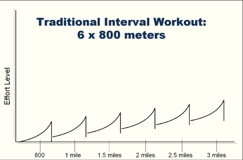 interval-traditional
