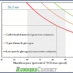 How to Calculate and Predict When You'll Hit the Wall During a Marathon