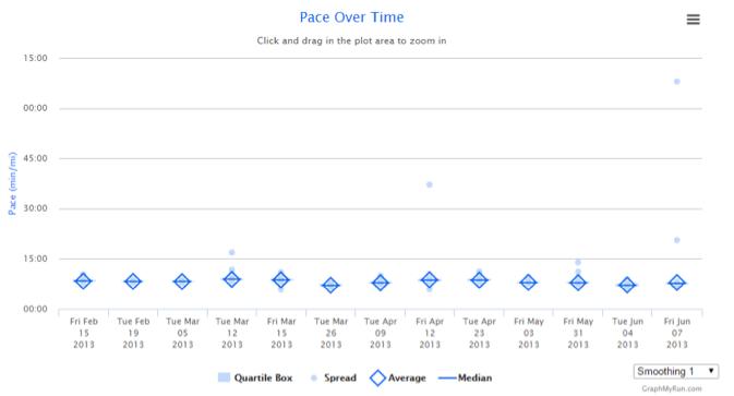Garmin Data Graph