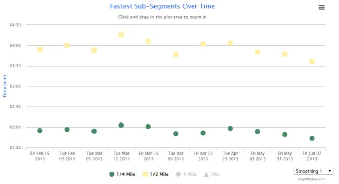 Using Graph my Run to Analyze training