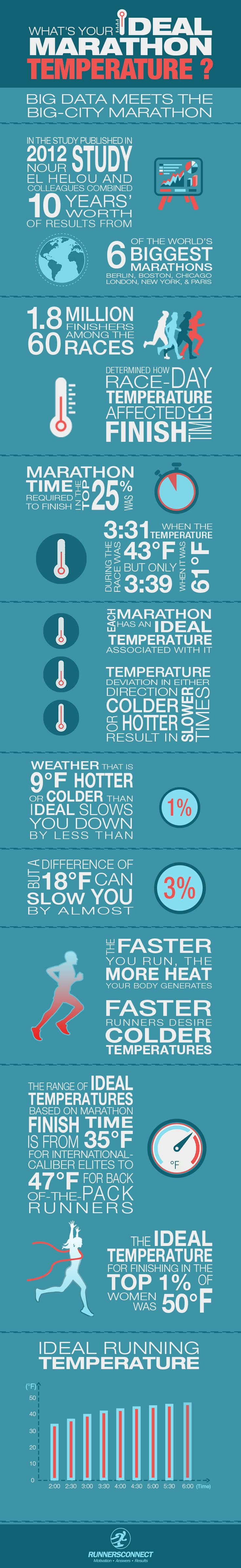 The weather on race day for the marathon can make a big difference to performance, but do you have an ideal racing temperature? We tell you what yours is!