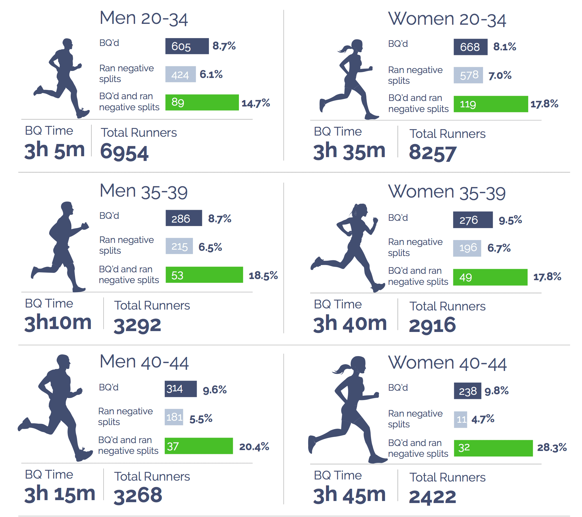 Positive vs. Negative Splits in a Marathon- Which is Best? BQ qualifiers negative split