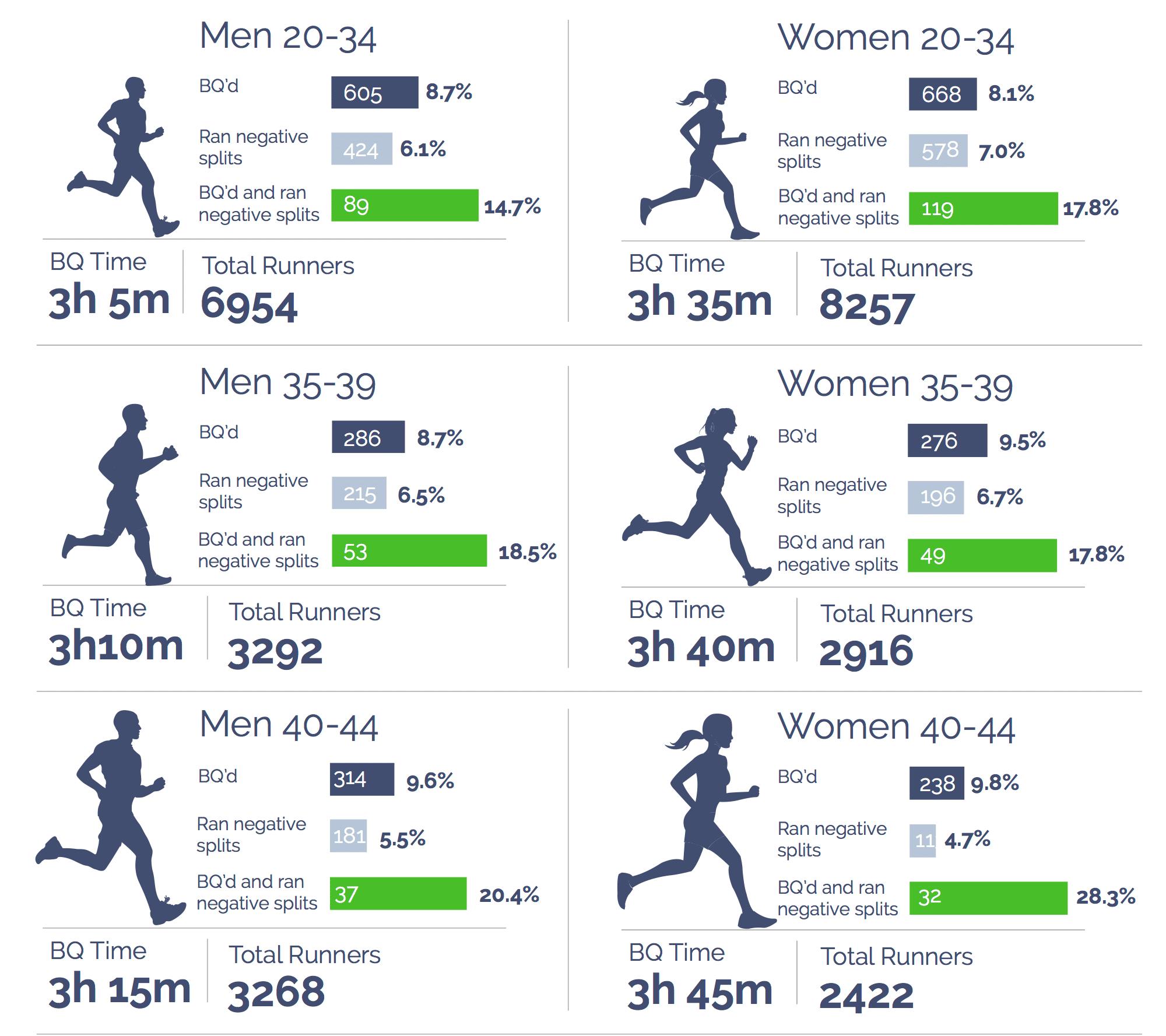Positive vs. Negative Splits in a Marathon- Which is Best? BQ qualifiers negative split