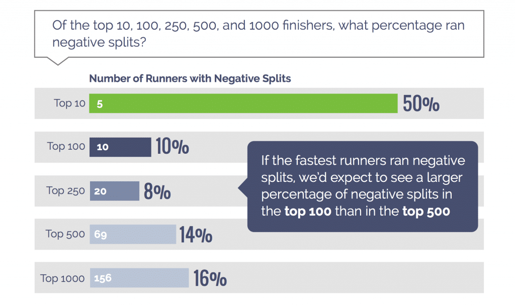 Positive vs. Negative Splits in a Marathon- Which is Best? Mens US Trials Results