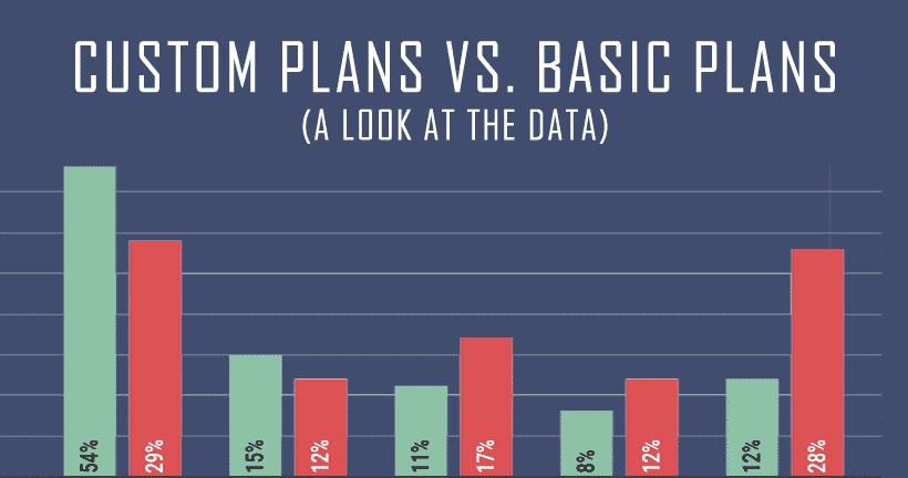 Do Custom Training Plans Work Better Than Basic Plans? A Look At The Data